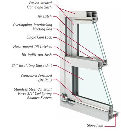 durable engineering plus series vinyl replacement windows