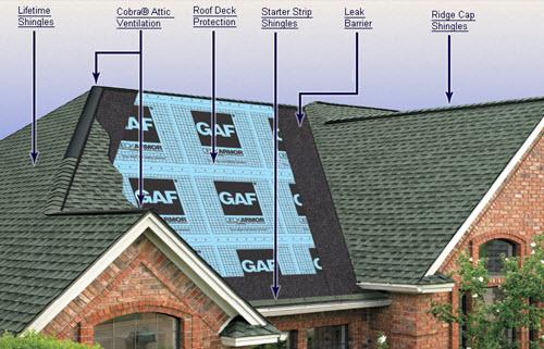 anatomy of a gaf roof system