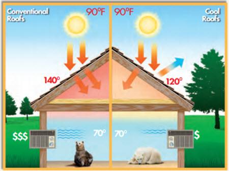 energy efficiency diagram tampa roofing contractor