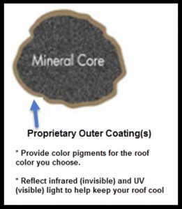 graphic showing proprietary outer coating timberline cool series shingle